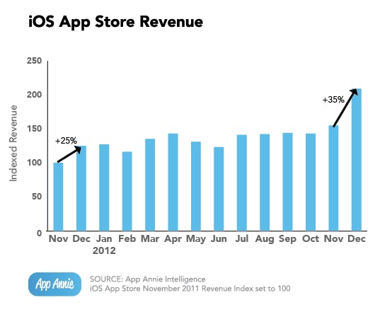 ios-app-store-revenue