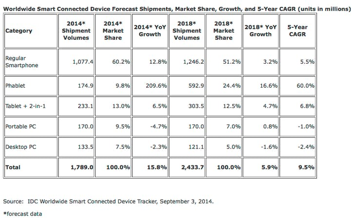 A Future Fueled by Phablets – Worldwide Phablet Shipments to Surpass Portable PCs in 2014 and Tablets by 2015, According to IDC